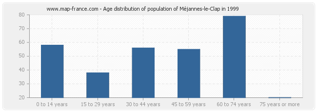 Age distribution of population of Méjannes-le-Clap in 1999