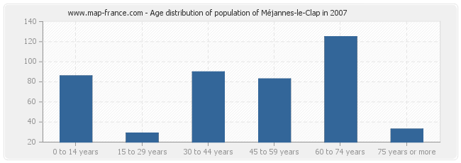 Age distribution of population of Méjannes-le-Clap in 2007
