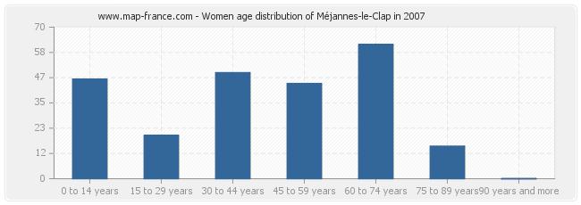 Women age distribution of Méjannes-le-Clap in 2007