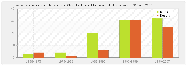 Méjannes-le-Clap : Evolution of births and deaths between 1968 and 2007