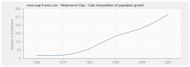 Méjannes-le-Clap : Cubic interpolation of population growth