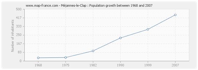 Population Méjannes-le-Clap