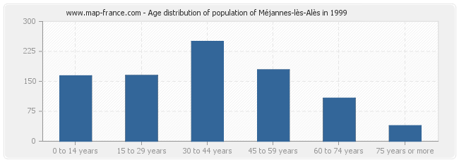 Age distribution of population of Méjannes-lès-Alès in 1999