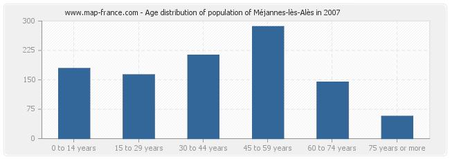 Age distribution of population of Méjannes-lès-Alès in 2007