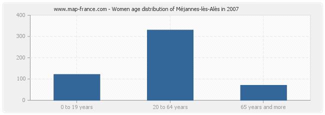 Women age distribution of Méjannes-lès-Alès in 2007