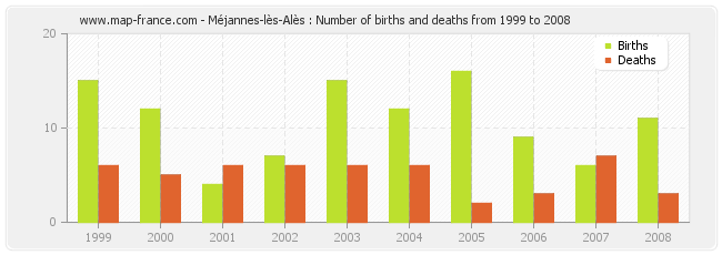 Méjannes-lès-Alès : Number of births and deaths from 1999 to 2008