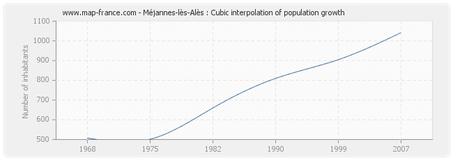Méjannes-lès-Alès : Cubic interpolation of population growth