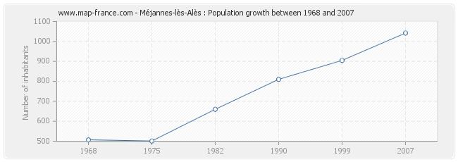 Population Méjannes-lès-Alès