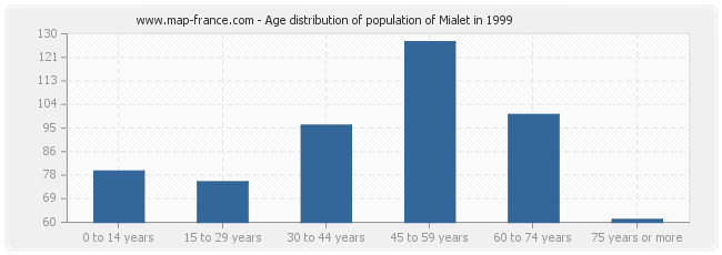 Age distribution of population of Mialet in 1999