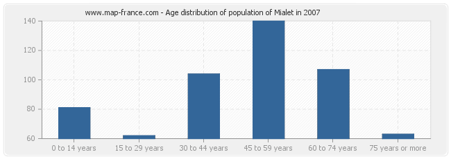 Age distribution of population of Mialet in 2007