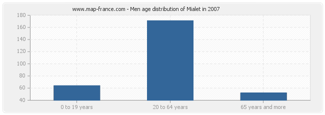 Men age distribution of Mialet in 2007