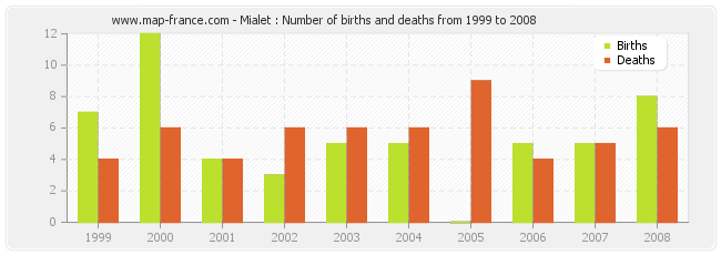 Mialet : Number of births and deaths from 1999 to 2008
