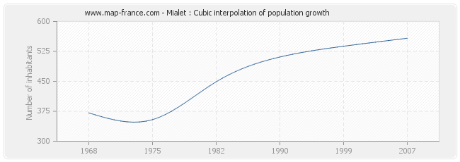 Mialet : Cubic interpolation of population growth