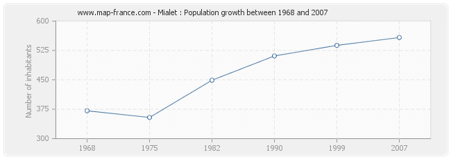 Population Mialet