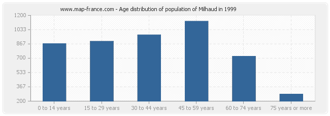 Age distribution of population of Milhaud in 1999