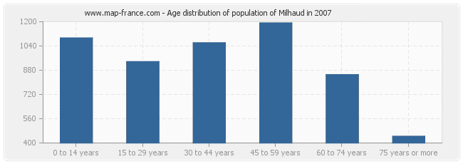 Age distribution of population of Milhaud in 2007