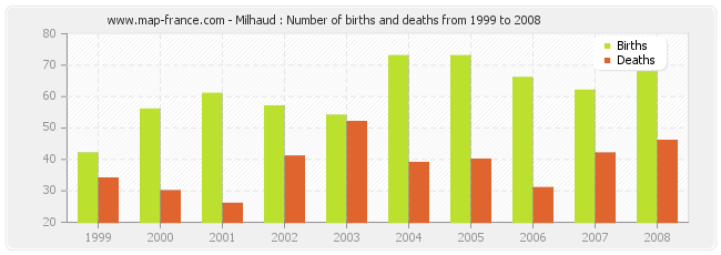 Milhaud : Number of births and deaths from 1999 to 2008