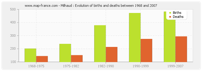Milhaud : Evolution of births and deaths between 1968 and 2007