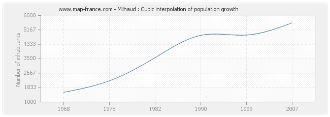 Milhaud : Cubic interpolation of population growth