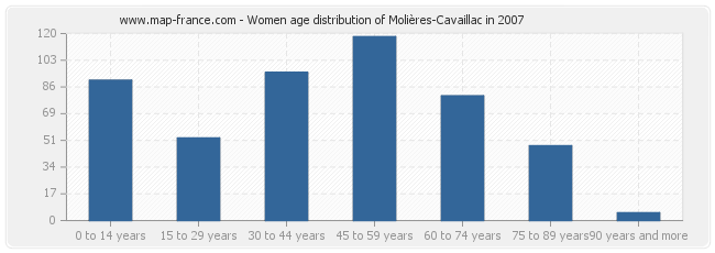 Women age distribution of Molières-Cavaillac in 2007