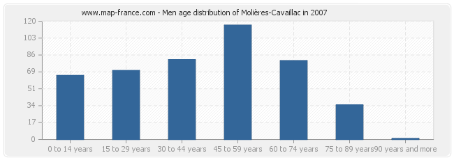 Men age distribution of Molières-Cavaillac in 2007
