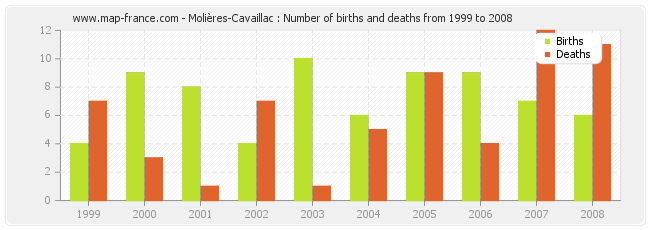 Molières-Cavaillac : Number of births and deaths from 1999 to 2008