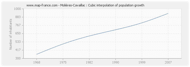 Molières-Cavaillac : Cubic interpolation of population growth