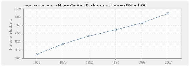 Population Molières-Cavaillac