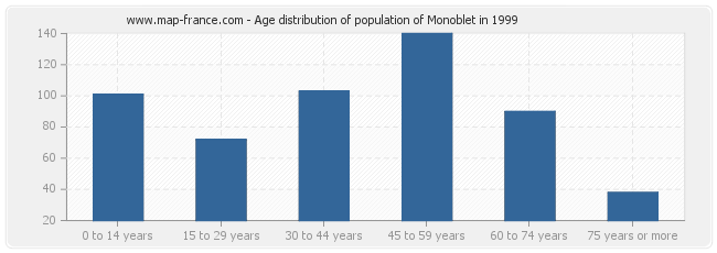 Age distribution of population of Monoblet in 1999