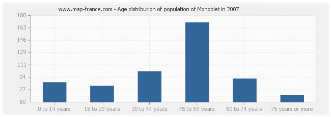 Age distribution of population of Monoblet in 2007