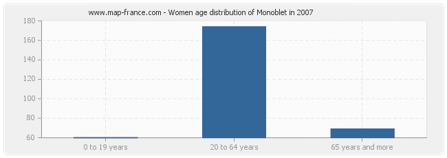 Women age distribution of Monoblet in 2007