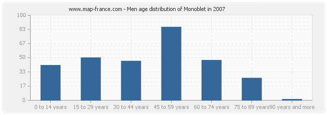 Men age distribution of Monoblet in 2007