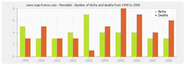 Monoblet : Number of births and deaths from 1999 to 2008