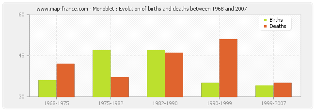 Monoblet : Evolution of births and deaths between 1968 and 2007