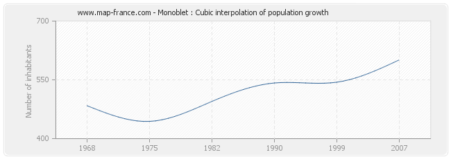 Monoblet : Cubic interpolation of population growth