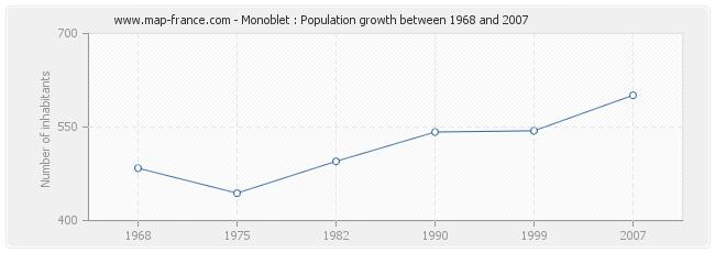 Population Monoblet