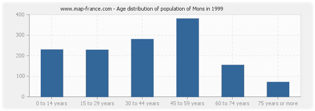 Age distribution of population of Mons in 1999