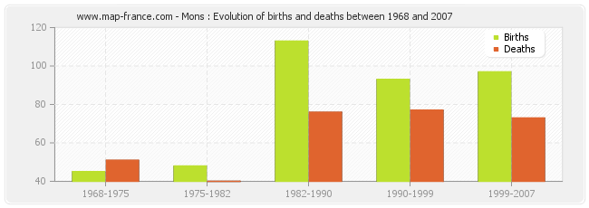 Mons : Evolution of births and deaths between 1968 and 2007