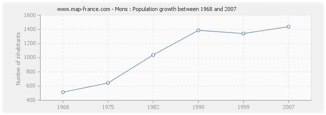 Population Mons