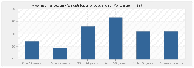 Age distribution of population of Montdardier in 1999