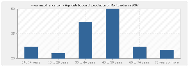 Age distribution of population of Montdardier in 2007