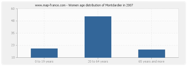 Women age distribution of Montdardier in 2007