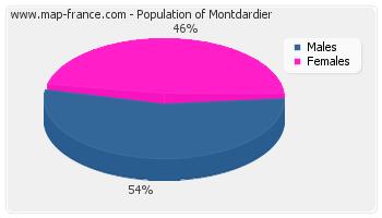 Sex distribution of population of Montdardier in 2007