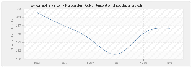 Montdardier : Cubic interpolation of population growth