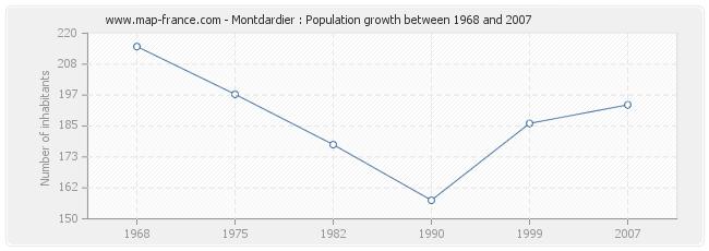 Population Montdardier