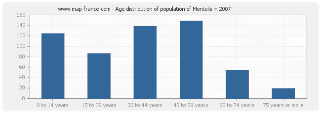 Age distribution of population of Monteils in 2007