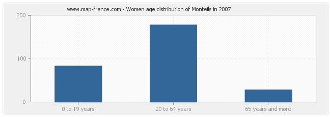Women age distribution of Monteils in 2007