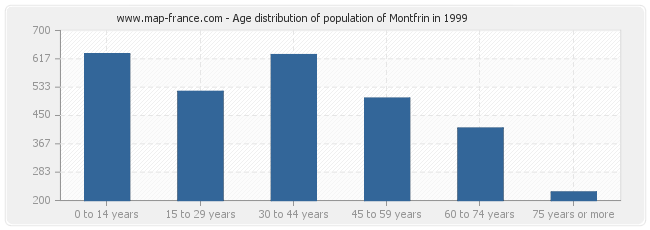 Age distribution of population of Montfrin in 1999