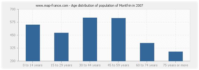 Age distribution of population of Montfrin in 2007