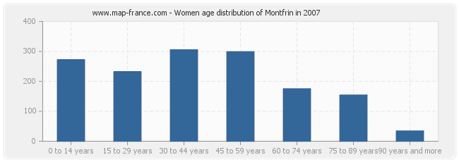Women age distribution of Montfrin in 2007
